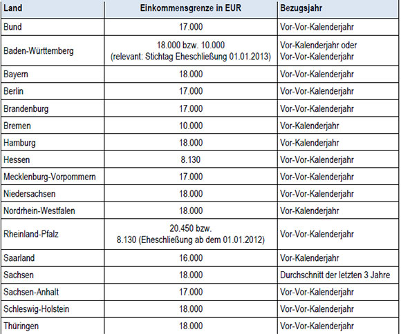 Beihilfebrechtigter_Angehoerige_tabelle