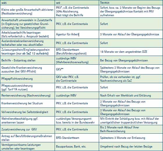 checkliste-bundeswehrversicherung-auslandseinsatz