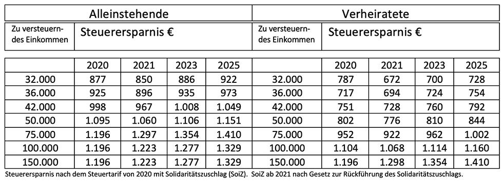 Berechnung Steuerersparnis mit dem Versorgungswerk bis 2025